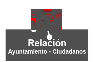 Relación del ayuntamiento con los ciudadanos y la sociedad.